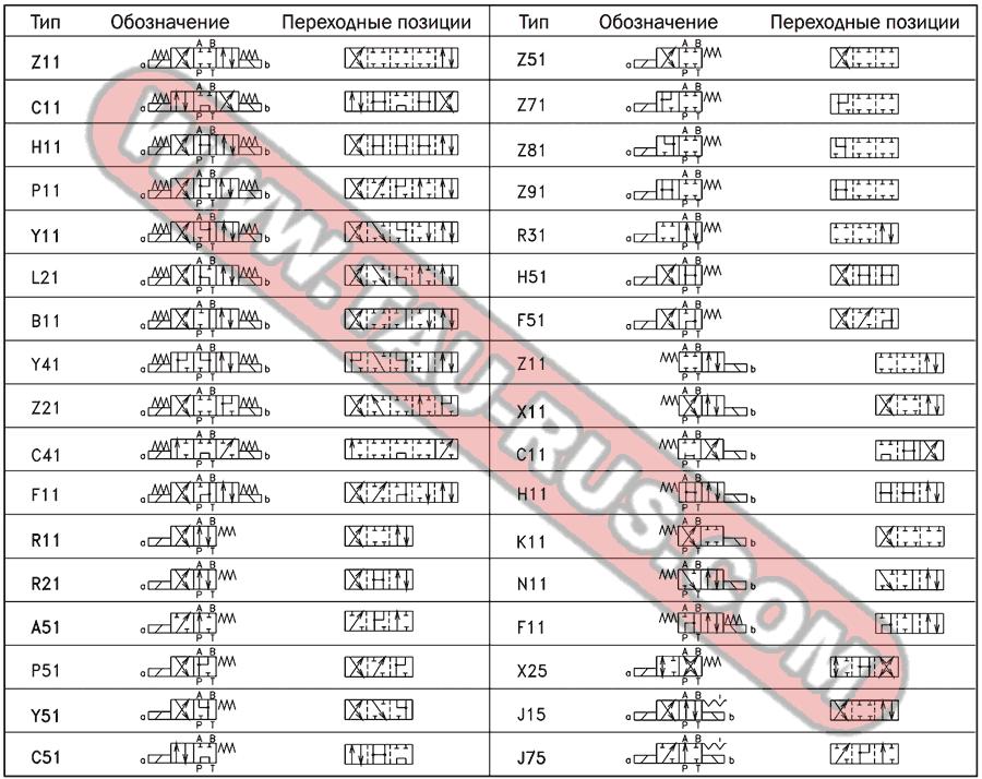 Гидросхемы гидрораспределителей RPE3-063H11/024(115,230), RPE3-063P11/024(115,230), RPE3-063Y11/024(115,230), RPE3-063Z11/024(115,230), RPE3-063C11/024(115,230), RPE3-062A51/024(115,230), RPE3-062R21/024(115,230), RPE3-062R11/024(115,230), RPE3-062Х11/024(115,230)