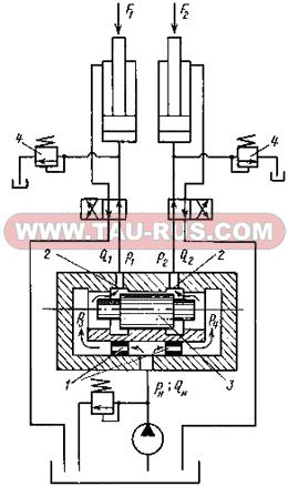Принцип работы делителей потока МКД-12/32, МКД-20/32, МКД-32/32, МКД-С-12/32, МКД-С-20/32, МКД-С-32/32