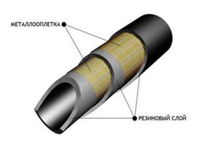 Конструкция РВД 1SN, 2SN, рукава высокого давления